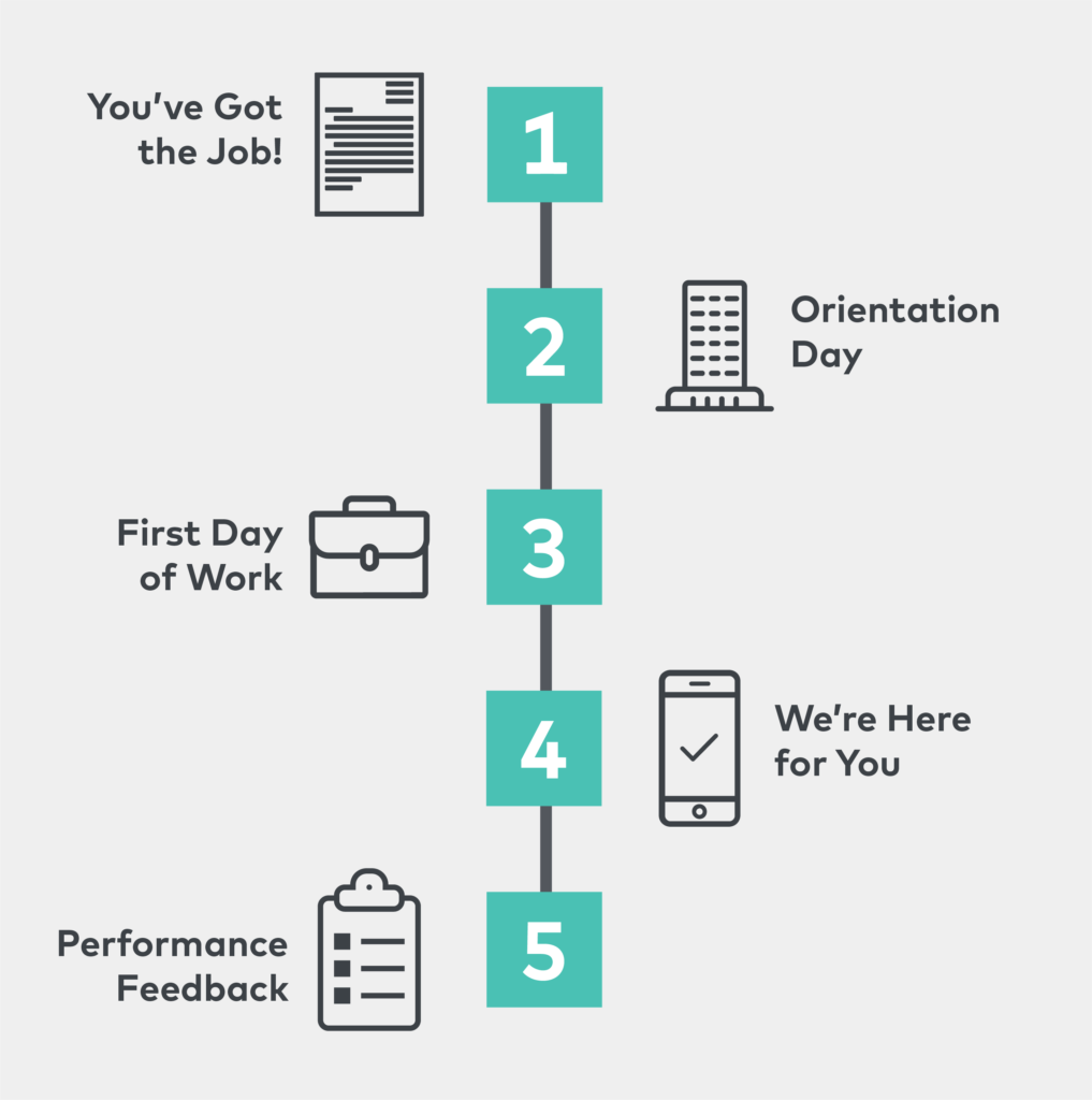 G-TECH Onboarding Process Infographic