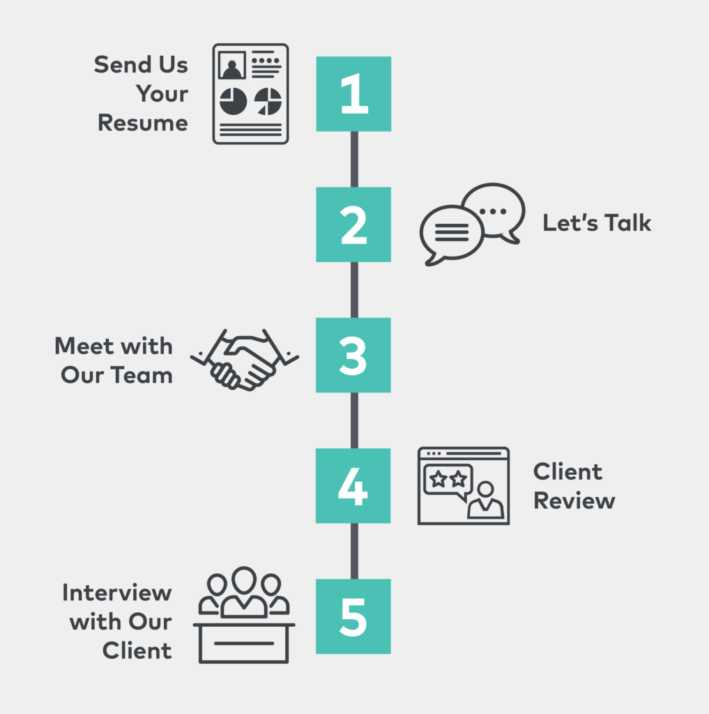G-TECH Recruiting Process Infographic